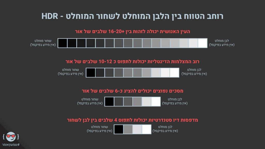 """HDR - טווח ההפרדה של חיישן המצלמה בין שחור ל-לבן מוחלטים (שני קיצונים שבהם כבר אין אינפורמציה בתמונה - מוכרים כפיקסלים """"מתים"""" שאין בהם מידע)."""